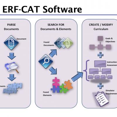 ERF-CAT